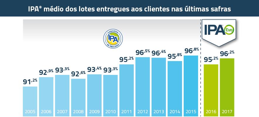 IPA_Evo-Grafico