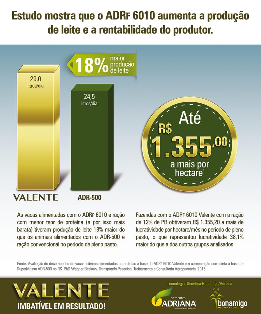 ADRF 6010 Valente aumenta produtividade do leite em 18%, diz pesquisa independente.