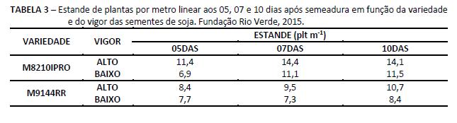 Estande de plantas por metro linear. Fundação Rio Verde, 2015.
